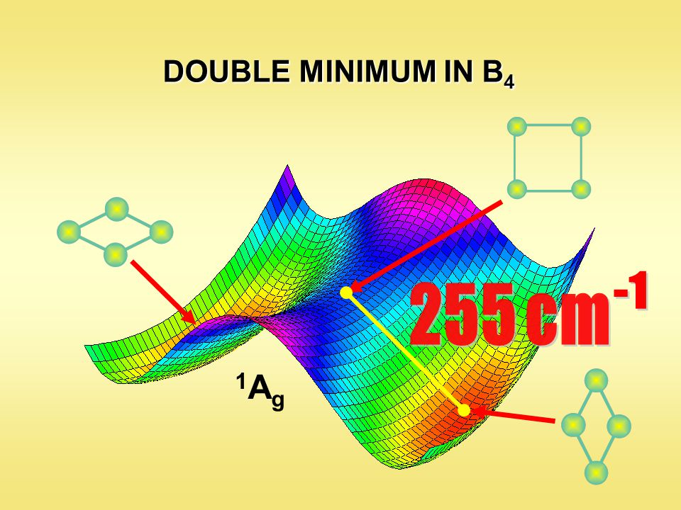 DOUBLE MINIMUM IN B 4 1Ag1Ag