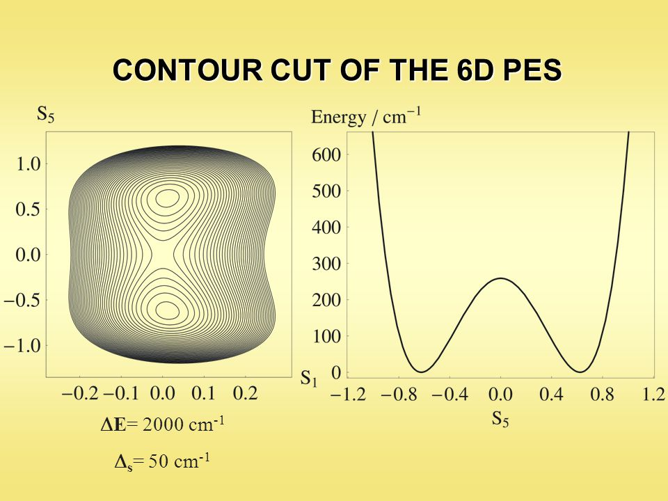 CONTOUR CUT OF THE 6D PES  E= 2000 cm -1  s = 50 cm -1