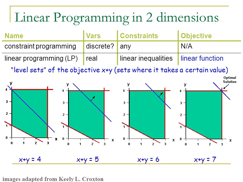 x+y = 4 Linear Programming in 2 dimensions NameVarsConstraintsObjective constraint programmingdiscrete anyN/A linear programming (LP)reallinear inequalitieslinear function x+y = 5x+y = 6 x+y = 7 images adapted from Keely L.