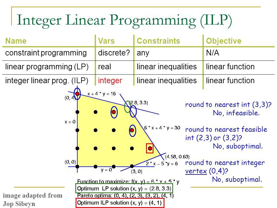 Integer Linear Programming (ILP) NameVarsConstraintsObjective constraint programmingdiscrete?anyN/A linear programming (LP)reallinear inequalitieslinear function integer linear prog.