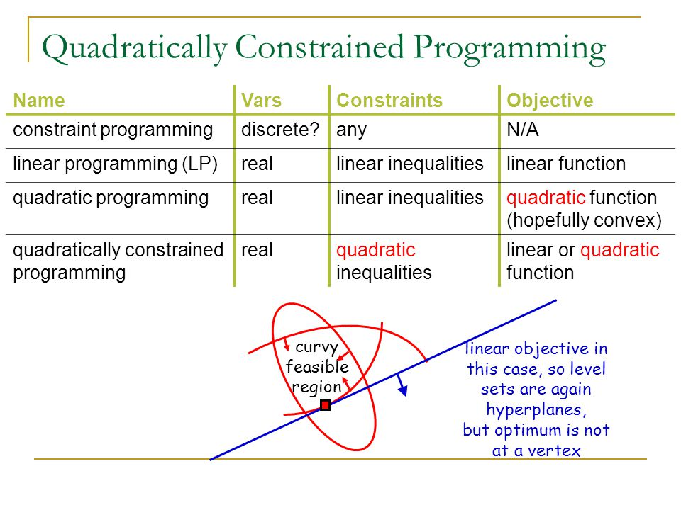 Quadratically Constrained Programming NameVarsConstraintsObjective constraint programmingdiscrete anyN/A linear programming (LP)reallinear inequalitieslinear function quadratic programmingreallinear inequalitiesquadratic function (hopefully convex) quadratically constrained programming realquadratic inequalities linear or quadratic function curvy feasible region linear objective in this case, so level sets are again hyperplanes, but optimum is not at a vertex