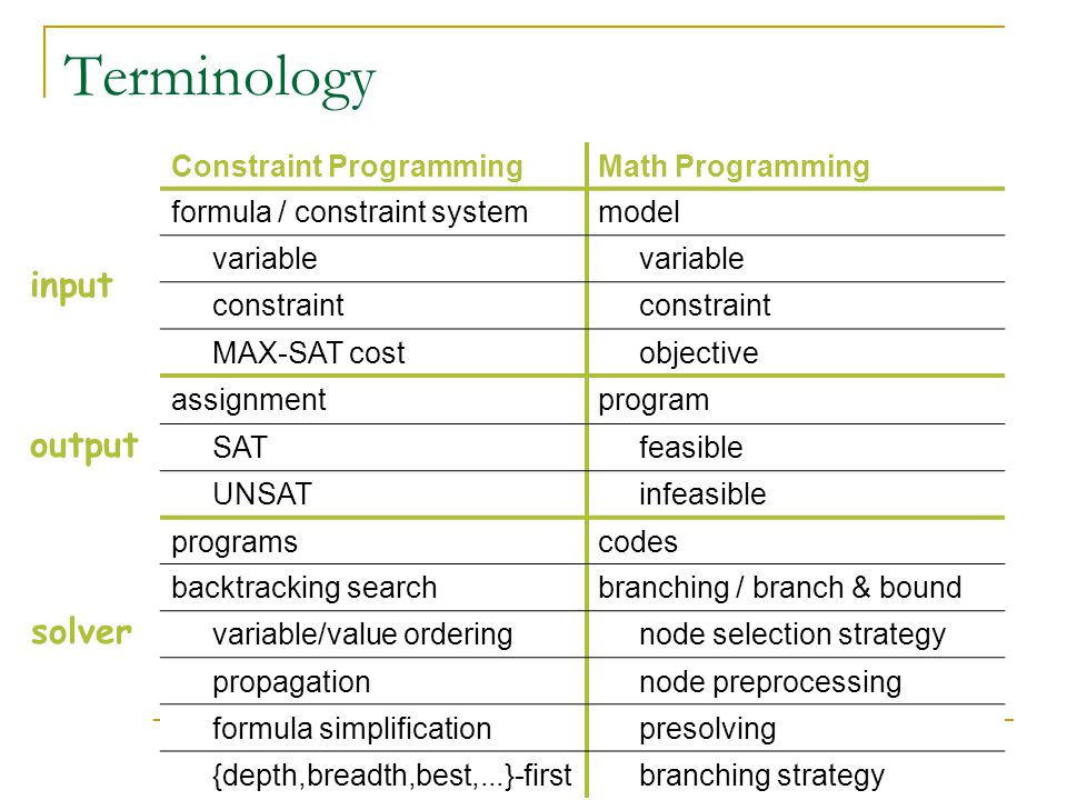 Terminology Constraint ProgrammingMath Programming formula / constraint systemmodel variable constraint MAX-SAT cost objective assignmentprogram SAT feasible UNSAT infeasible programscodes backtracking searchbranching / branch & bound variable/value ordering node selection strategy propagation node preprocessing formula simplification presolving {depth,breadth,best,...}-first branching strategy input output solver