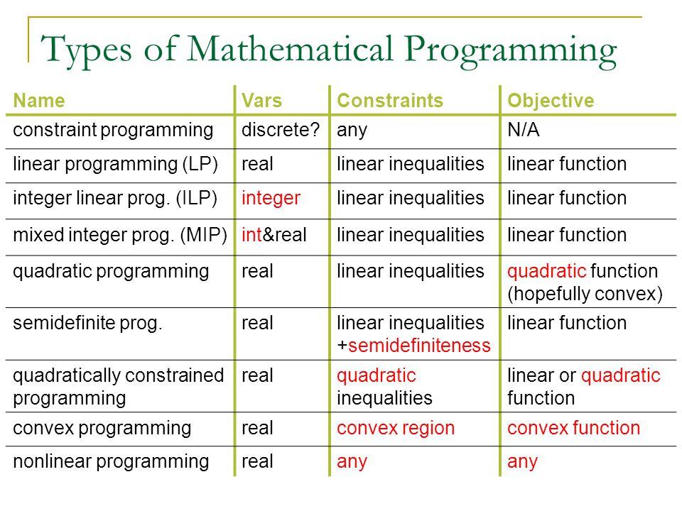 NameVarsConstraintsObjective constraint programmingdiscrete?anyN/A linear programming (LP)reallinear inequalitieslinear function integer linear prog.