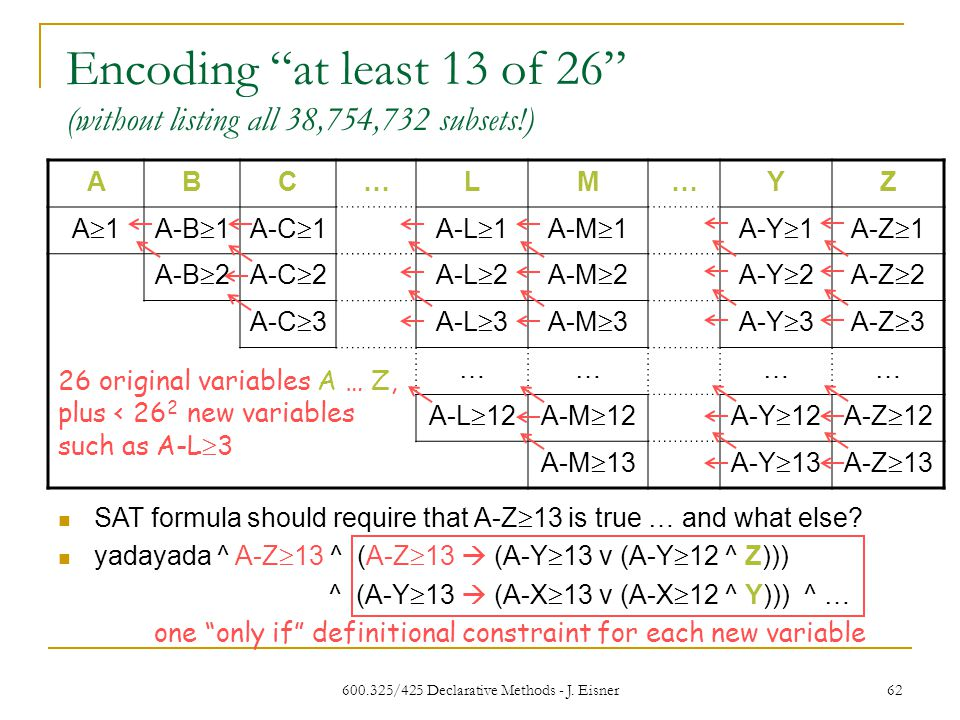 """600.325/425 Declarative Methods - J. Eisner 62 Encoding """"at least 13 of 26"""" (without listing all 38,754,732 subsets!) ABC…LM…YZ A1A1A-B  1A-C  1A-"""
