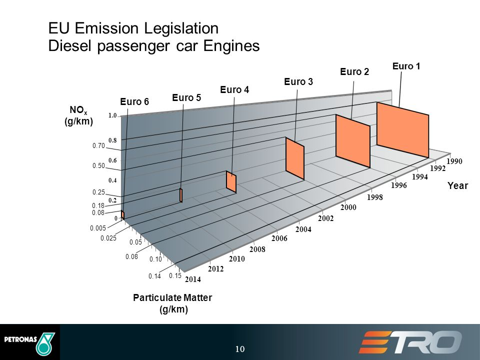 10 EU Emission Legislation Diesel passenger car Engines 1992 0 0.2 0.4 0.6 1.0 NO x (g/km) Particulate Matter (g/km) 1994 1996 1998 2000 2002 2004 200