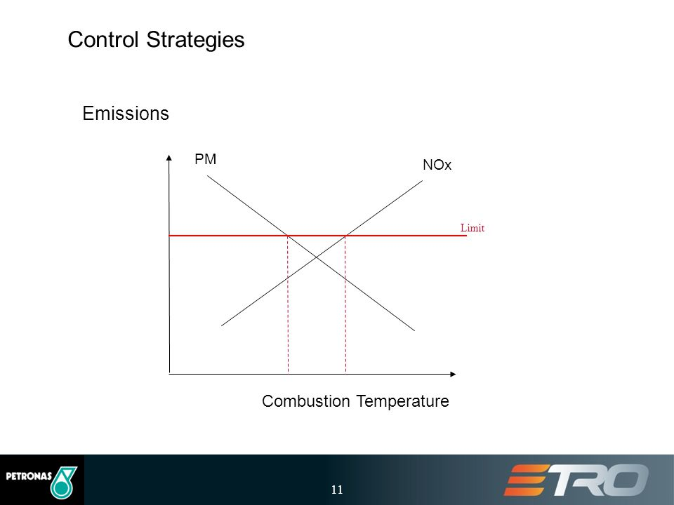 11 Control Strategies Emissions Combustion Temperature PM NOx Limit