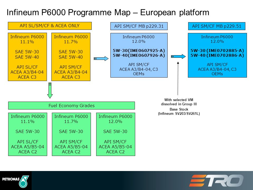 16 Infineum P6000 Programme Map – European platform API SL/SM/CF & ACEA ONLY Infineum P6000 11.1% SAE 5W-30 SAE 5W-40 API SL/CF ACEA A3/B4-04 ACEA C3 Infineum P6000 11.7% SAE 5W-30 SAE 5W-40 API SM/CF ACEA A3/B4-04 ACEA C3 API SM/CF MB p229.31 Infineum P6000 12.0% 5W-30(IME0607925-A) 5W-40(IME0607926-A) API SM/CF ACEA A3/B4-04, C3 OEMs API SM/CF MB p229.51 Infineum P6000 12.0% 5W-30 (IME0702885-A) 5W-40 (IME0702886-A) API SM/CF ACEA A3/B4-04, C3 OEMs Fuel Economy Grades Infineum P6000 11.1% SAE 5W-30 API SL/CF ACEA A5/B5-04 ACEA C2 Infineum P6000 11.7% SAE 5W-30 API SM/CF ACEA A5/B5-04 ACEA C2 Infineum P6000 12.0% SAE 5W-30 API SM/CF ACEA A5/B5-04 ACEA C2 With selected VM dissolved in Group III Base Stock (Infineum SV203/SV261L)