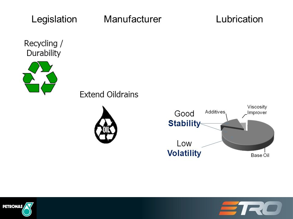 Recycling / Durability Low Volatility Good Stability Extend Oildrains LegislationManufacturerLubrication