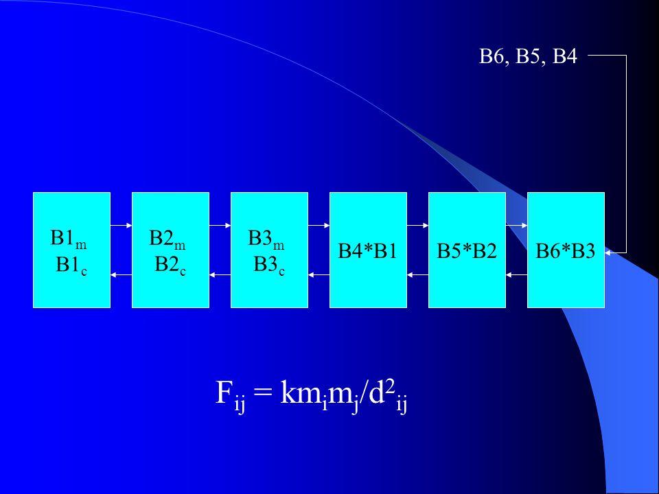 B1 m B1 c B2 m B2 c B5*B2B4*B1B6*B3 B3 m B3 c B6, B5, B4 F ij = km i m j /d 2 ij