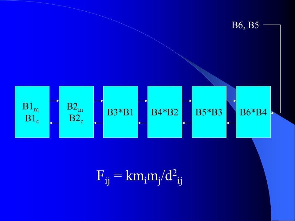 B1 m B1 c B2 m B2 c B5*B3B4*B2B6*B4B3*B1 B6, B5 F ij = km i m j /d 2 ij