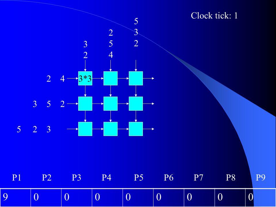 3*3 2 4 3 5 2 3232 5 2 3 532532 254254 Clock tick: 1 900000000 P1P2P3P4P6P5P7P8P9