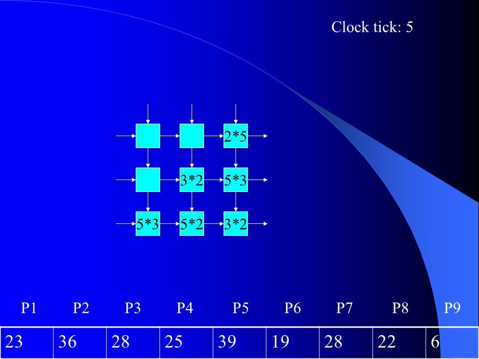 3*25*25*3 3*2 2*5 Clock tick: 5 23362825391928226 P1P2P3P4P6P5P7P8P9