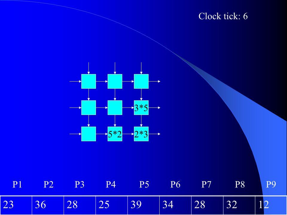 2*35*2 3*5 Clock tick: 6 233628253934283212 P1P2P3P4P6P5P7P8P9