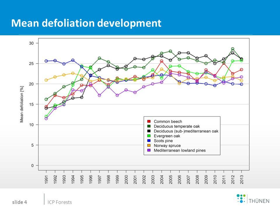 Name des Wissenschaftlers Mean defoliation development slide 4 Tanja ICP Forests