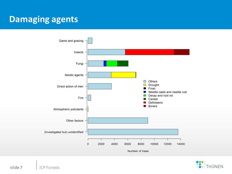 Name des Wissenschaftlers Damaging agents slide 7 Tanja ICP Forests