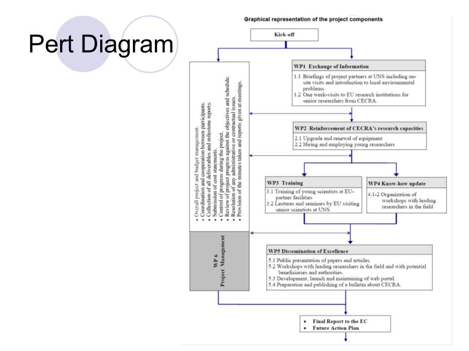 Pert Diagram