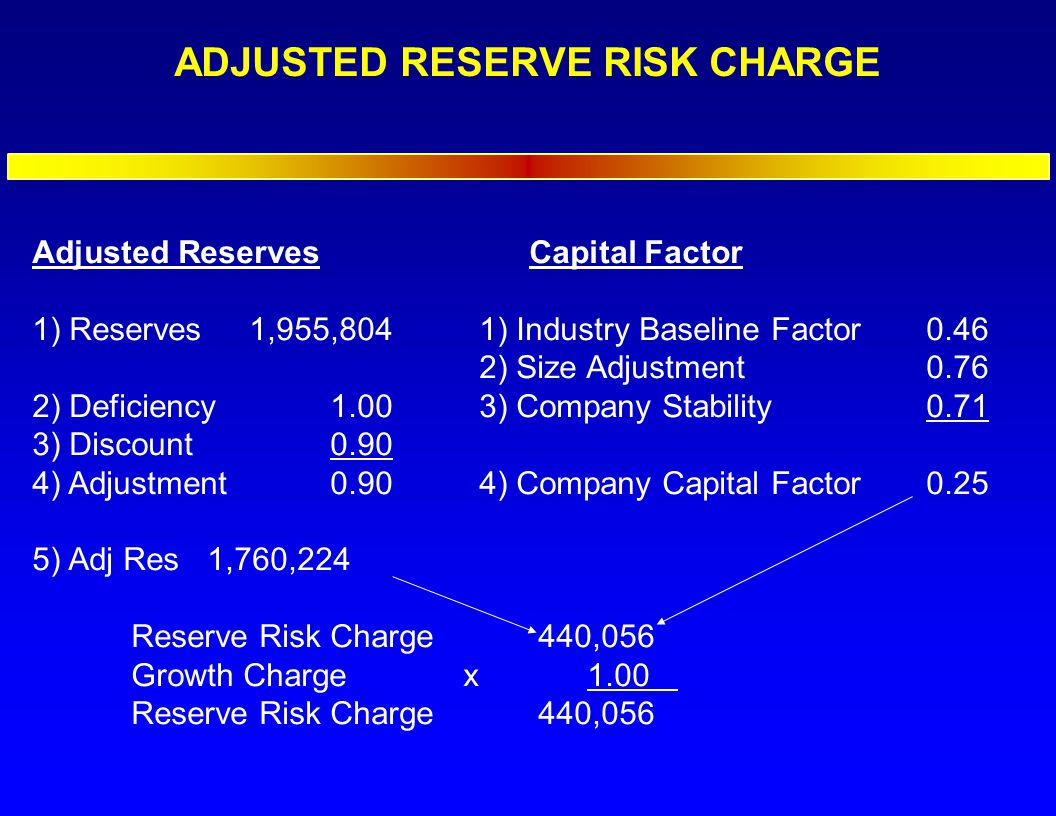 ADJUSTED RESERVE RISK CHARGE Adjusted ReservesCapital Factor 1) Reserves 1,955,8041) Industry Baseline Factor 0.46 2) Size Adjustment0.76 2) Deficiency 1.003) Company Stability 0.71 3) Discount 0.90 4) Adjustment 0.904) Company Capital Factor0.25 5) Adj Res 1,760,224 Reserve Risk Charge 440,056 Growth Charge x 1.00 Reserve Risk Charge 440,056