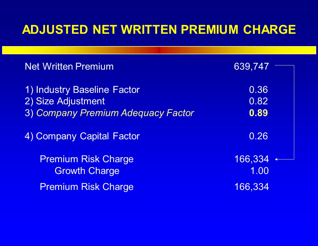 Net Written Premium639,747 1) Industry Baseline Factor0.36 2) Size Adjustment0.82 3) Company Premium Adequacy Factor0.89 4) Company Capital Factor0.26 Premium Risk Charge166,334 Growth Charge 1.00 Premium Risk Charge166,334 ADJUSTED NET WRITTEN PREMIUM CHARGE