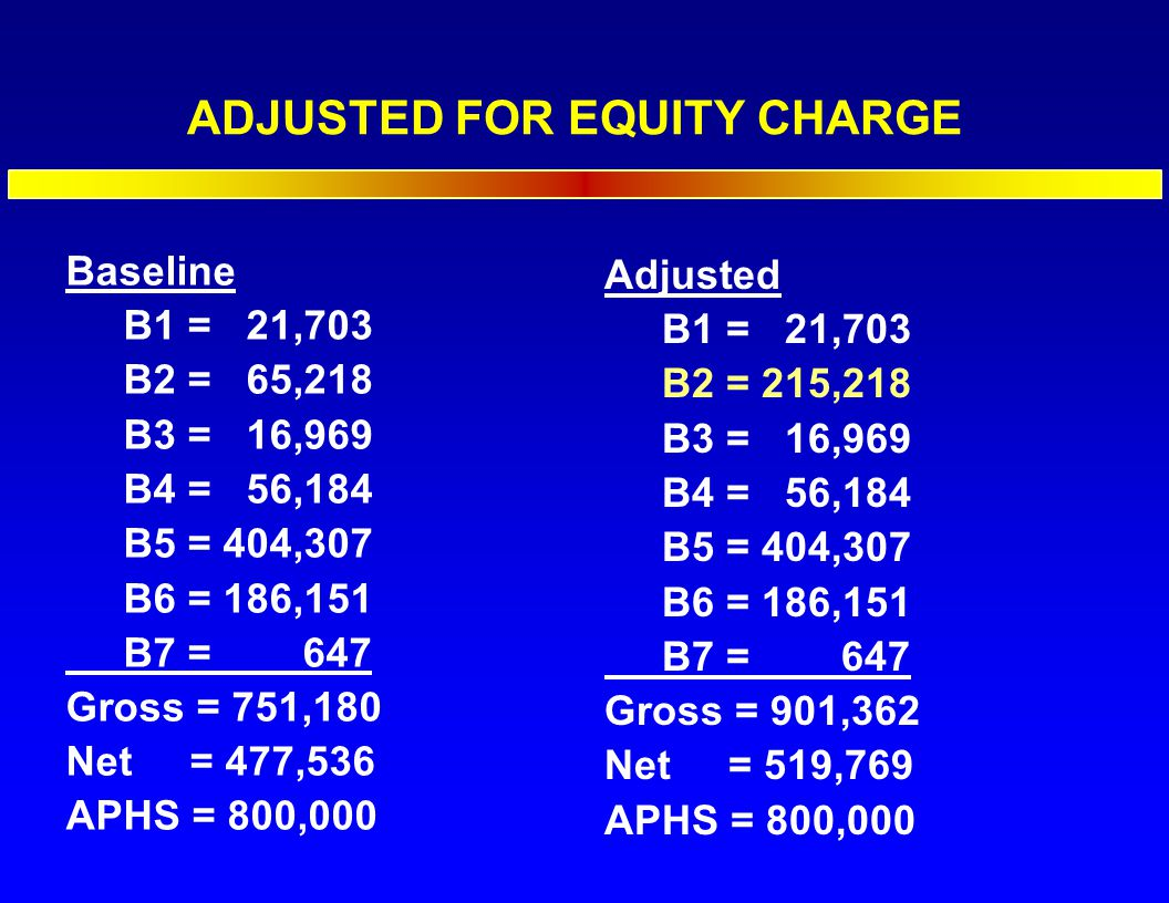 ADJUSTED FOR EQUITY CHARGE Baseline B1 = 21,703 B2 = 65,218 B3 = 16,969 B4 = 56,184 B5 = 404,307 B6 = 186,151 B7 = 647 Gross = 751,180 Net = 477,536 APHS = 800,000 Adjusted B1 = 21,703 B2 = 215,218 B3 = 16,969 B4 = 56,184 B5 = 404,307 B6 = 186,151 B7 = 647 Gross = 901,362 Net = 519,769 APHS = 800,000