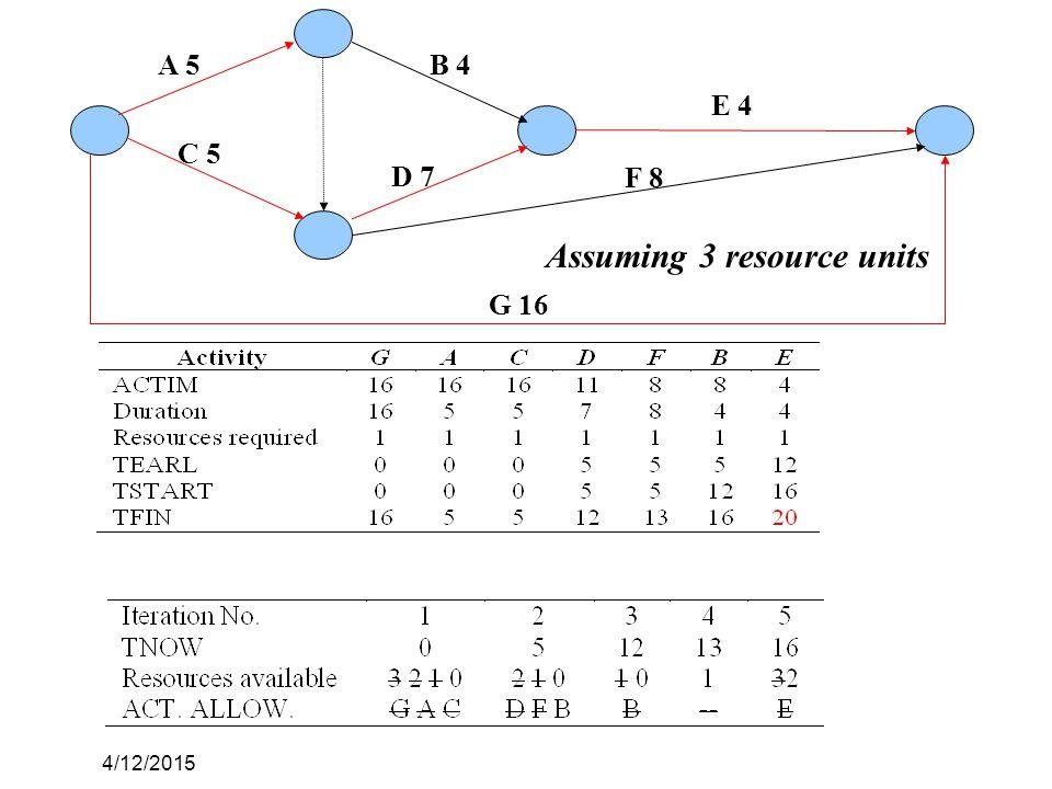4/12/2015 A 5 C 5 B 4 D 7 E 4 F 8 G 16 Assuming 3 resource units