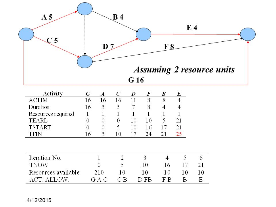 4/12/2015 A 5 C 5 B 4 D 7 E 4 F 8 G 16 Assuming 2 resource units