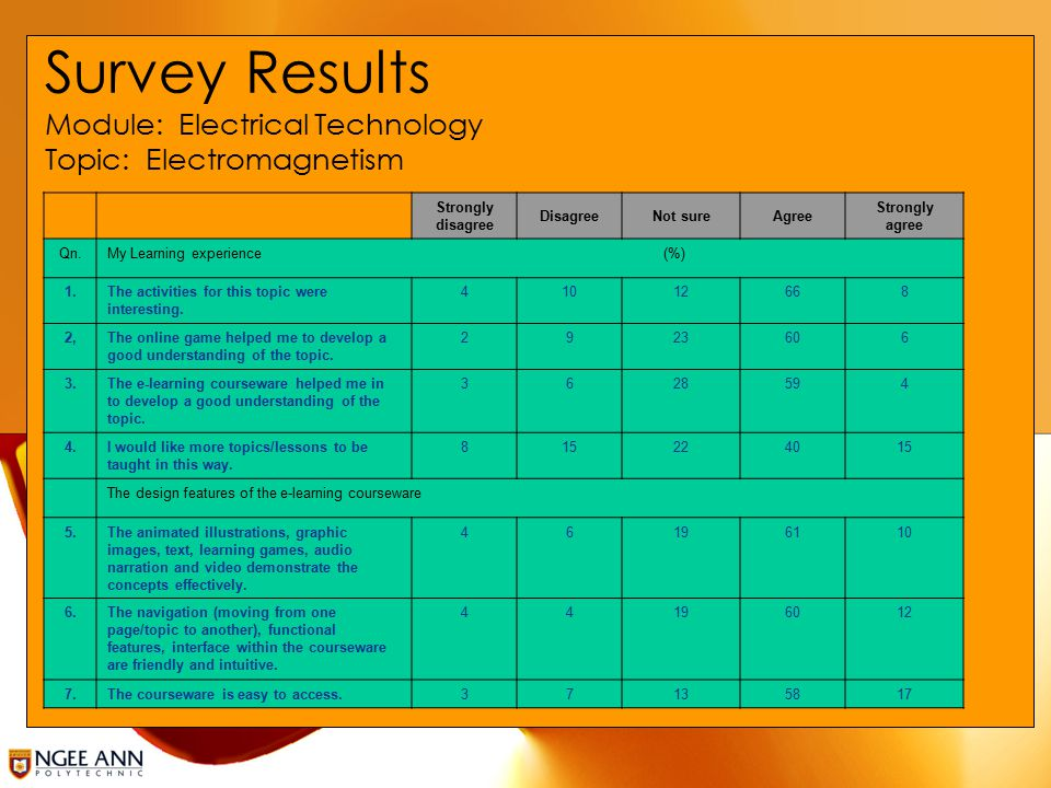 Survey Results Module: Electrical Technology Topic: Electromagnetism Strongly disagree DisagreeNot sureAgree Strongly agree Qn.My Learning experience (%) 1.The activities for this topic were interesting.