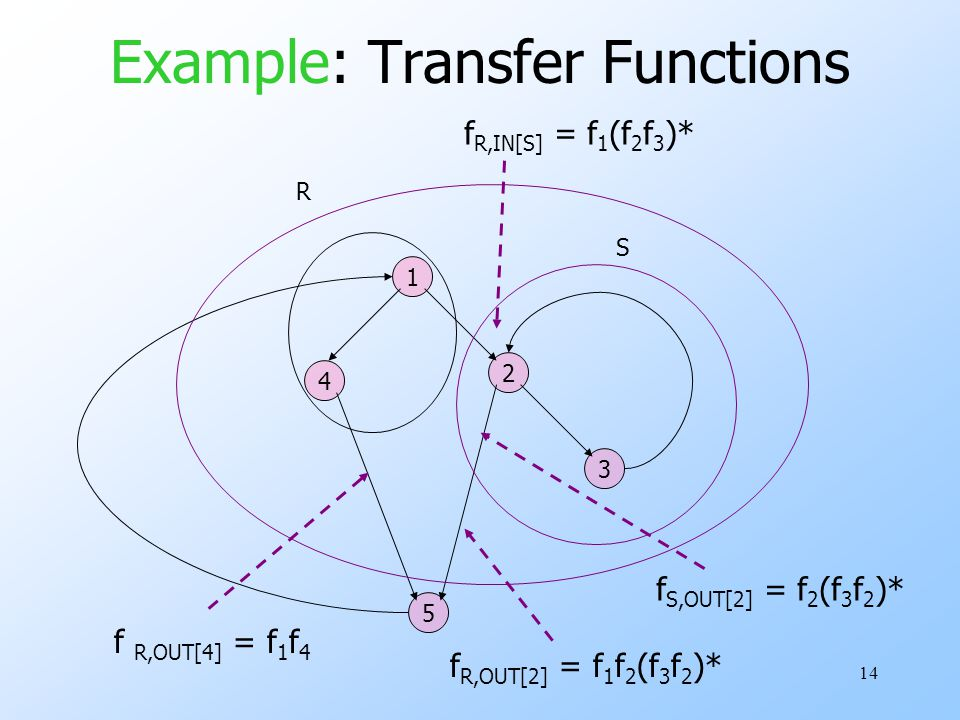 14 Example: Transfer Functions 1 3 5 2 4 R S f R,IN[S] = f 1 (f 2 f 3 )* f S,OUT[2] = f 2 (f 3 f 2 )* f R,OUT[2] = f 1 f 2 (f 3 f 2 )* f R,OUT[4] = f 1 f 4