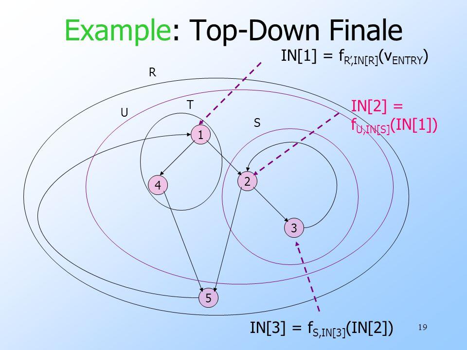 19 Example: Top-Down Finale 1 3 5 2 4 R S T IN[1] = f R',IN[R] (v ENTRY ) U IN[2] = f U,IN[S] (IN[1]) IN[3] = f S,IN[3] (IN[2])