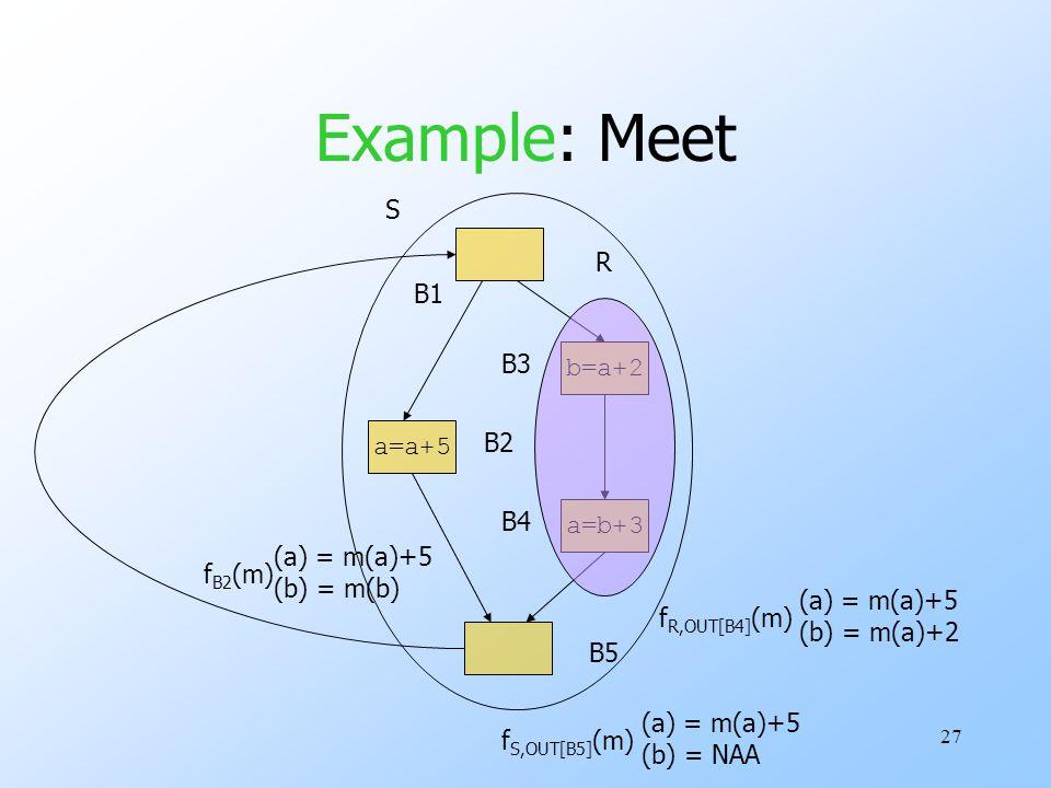 27 Example: Meet a=b+3 b=a+2 a=a+5 B1 B5 B2 B4 B3 f B2 (m) (a) = m(a)+5 (b) = m(b) R f R,OUT[B4] (m) (a) = m(a)+5 (b) = m(a)+2 S f S,OUT[B5] (m) (a) = m(a)+5 (b) = NAA