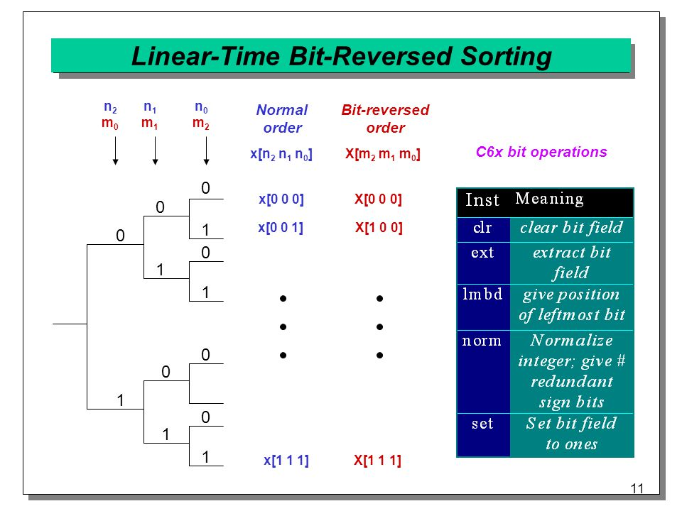 11 Linear-Time Bit-Reversed Sorting 0 0 0 0 0 0 1 1 1 1 1 0 n2m0n2m0 n1m1n1m1 n0m2n0m2 Normal order 1 x[n 2 n 1 n 0 ] Bit-reversed order X[m 2 m 1 m 0 ] x[0 0 0] x[0 0 1] x[1 1 1] X[0 0 0] X[1 0 0] X[1 1 1] C6x bit operations