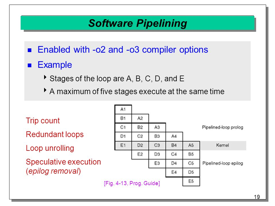 19 Software Pipelining Enabled with -o2 and -o3 compiler options Example  Stages of the loop are A, B, C, D, and E  A maximum of five stages execute at the same time Trip count Redundant loops Loop unrolling Speculative execution (epilog removal) [Fig.