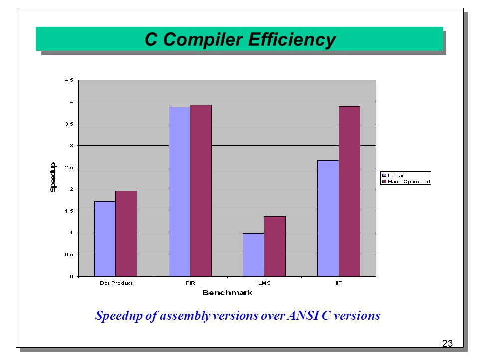 23 C Compiler Efficiency Speedup of assembly versions over ANSI C versions