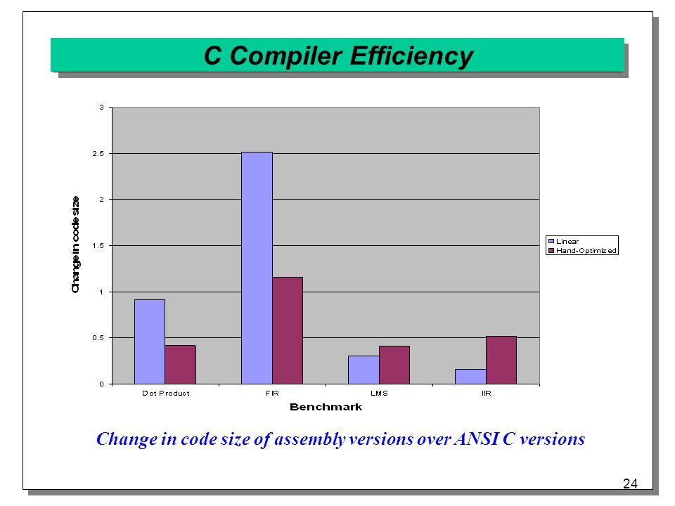 24 C Compiler Efficiency Change in code size of assembly versions over ANSI C versions