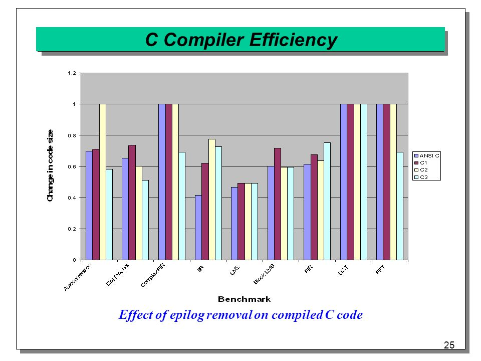 25 C Compiler Efficiency Effect of epilog removal on compiled C code