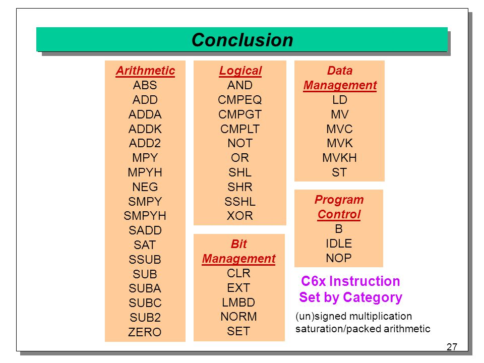 27 Conclusion Arithmetic ABS ADD ADDA ADDK ADD2 MPY MPYH NEG SMPY SMPYH SADD SAT SSUB SUB SUBA SUBC SUB2 ZERO Logical AND CMPEQ CMPGT CMPLT NOT OR SHL SHR SSHL XOR Bit Management CLR EXT LMBD NORM SET Data Management LD MV MVC MVK MVKH ST Program Control B IDLE NOP C6x Instruction Set by Category (un)signed multiplication saturation/packed arithmetic