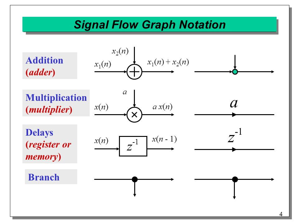 4 Signal Flow Graph Notation Addition (adder) x1(n)x1(n) x2(n)x2(n) x 1 (n) + x 2 (n) x(n)x(n) a a x(n)a x(n) x(n)x(n) x(n - 1) z -1 a Multiplication (multiplier) Delays (register or memory) Branch