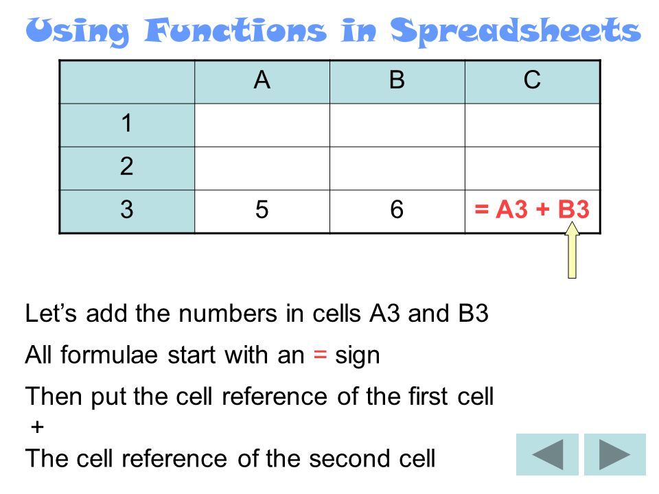 Using Functions in Spreadsheets ABC 1 2 356= A3 + Let's add the numbers in cells A3 and B3 All functions start with an = sign Then put the cell reference of the first cell +