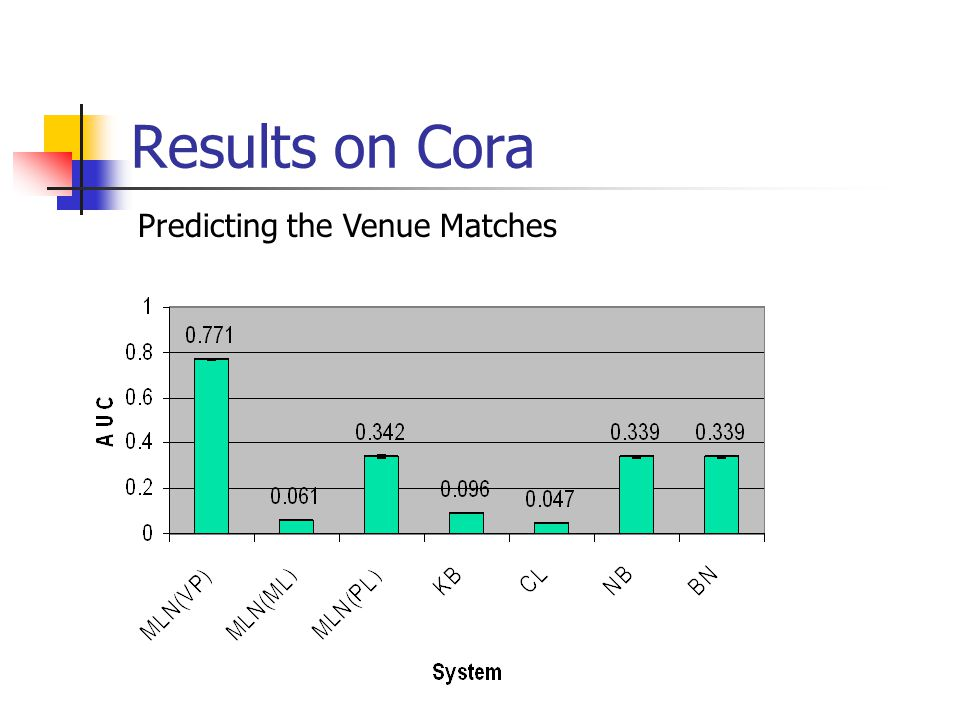 Results on Cora Predicting the Venue Matches