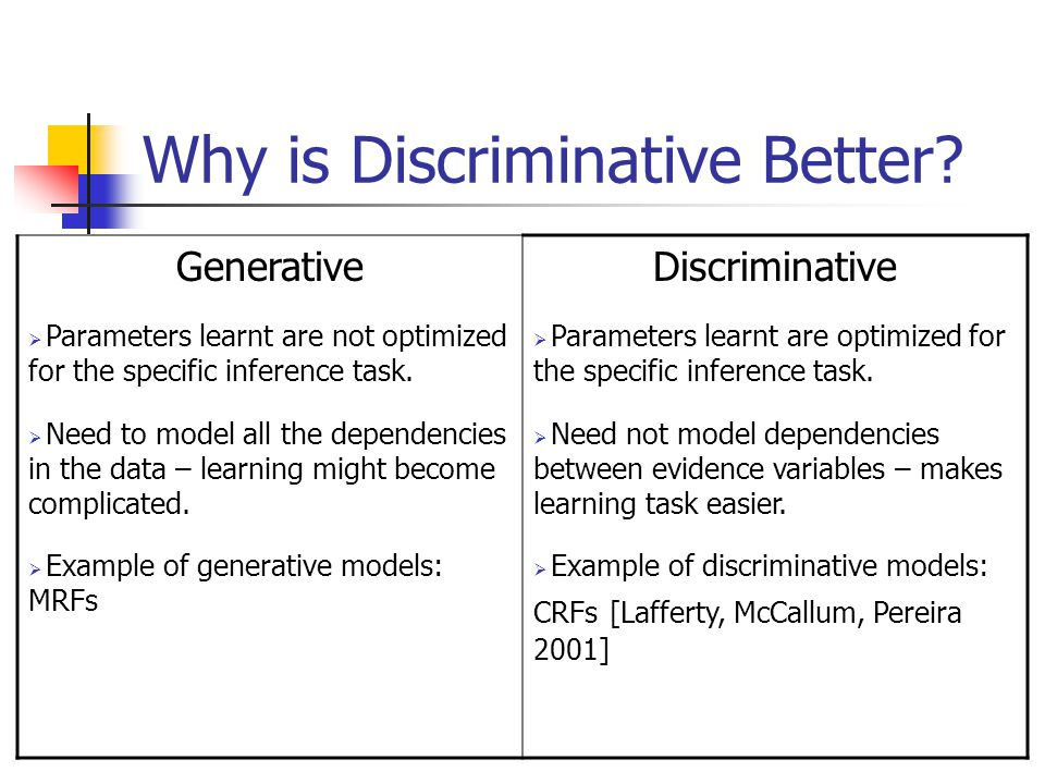Why is Discriminative Better? Generative  Parameters learnt are not optimized for the specific inference task.  Need to model all the dependencies i
