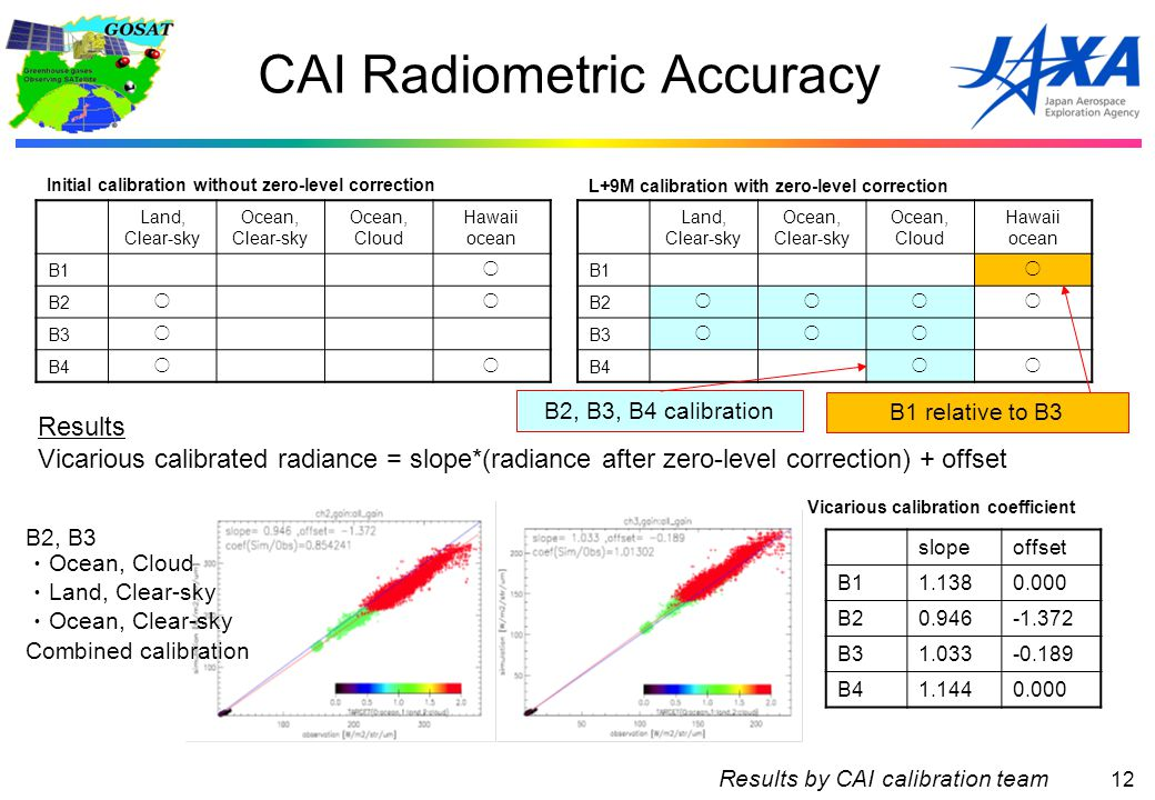 12 CAI Radiometric Accuracy Land, Clear-sky Ocean, Clear-sky Ocean, Cloud Hawaii ocean B1○ B2○○ B3○ B4○○ Land, Clear-sky Ocean, Clear-sky Ocean, Cloud Hawaii ocean B1○ B2○○○○ B3○○○ B4○○ Initial calibration without zero-level correction L+9M calibration with zero-level correction slopeoffset B11.1380.000 B20.946-1.372 B31.033-0.189 B41.1440.000 Vicarious calibration coefficient Results Vicarious calibrated radiance = slope*(radiance after zero-level correction) + offset B2, B3, B4 calibration B1 relative to B3 B2, B3 ・ Ocean, Cloud ・ Land, Clear-sky ・ Ocean, Clear-sky Combined calibration Results by CAI calibration team