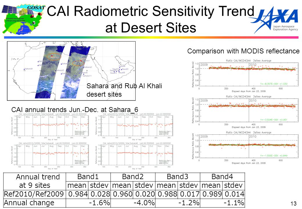 CAI Radiometric Sensitivity Trend at Desert Sites 13 Comparison with MODIS reflectance Annual trend at 9 sites Band1Band2Band3Band4 meanstdevmeanstdevmeanstdevmeanstdev Ref2010/Ref20090.9840.0280.9600.0200.9880.0170.9890.014 Annual change-1.6%-4.0%-1.2%-1.1% Sahara and Rub Al Khali desert sites CAI annual trends Jun.-Dec.