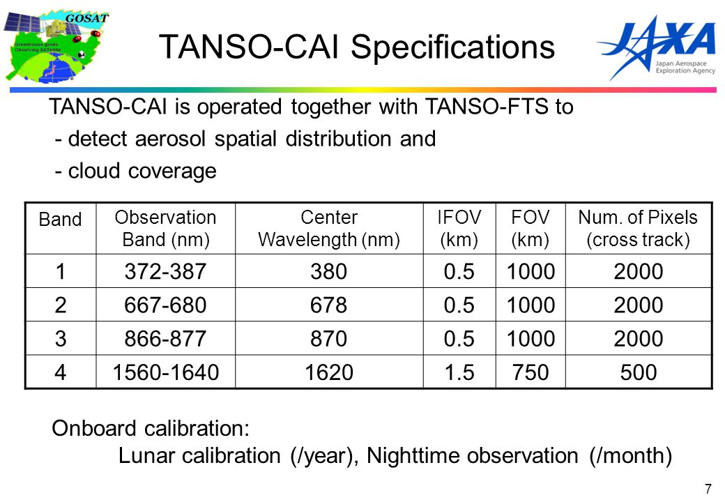Band Observation Band (nm) Center Wavelength (nm) IFOV (km) FOV (km) Num.