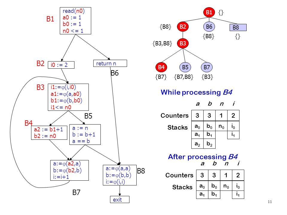 11 read(n0) a0 := 1 b0 := 1 n0 <= 1 i0 := 2 i1:=  (i,i0) a1:=  (a,a0) b1:=  (b,b0) i1<= n0 a := n b := b+1 a == b a2 := b1+1 b2 := n0 return n a:=