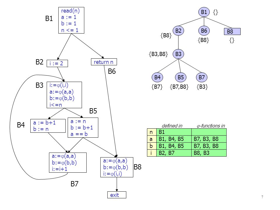 7 read(n) a := 1 b := 1 n <= 1 i := 2 i:=  (i,i) a:=  (a,a) b:=  (b,b) i<=n a := n b := b+1 a == b a := b+1 b := n return n a:=  (a,a) b:=  (b,b)