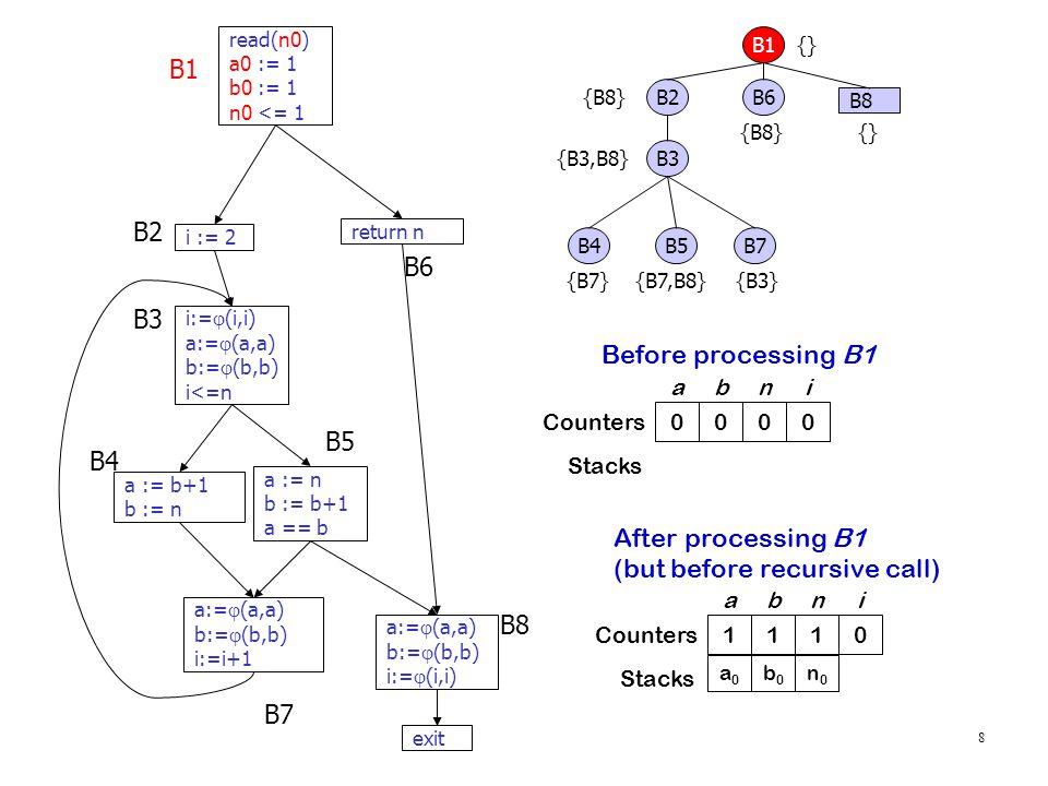 8 read(n0) a0 := 1 b0 := 1 n0 <= 1 i := 2 i:=  (i,i) a:=  (a,a) b:=  (b,b) i<=n a := n b := b+1 a == b a := b+1 b := n return n a:=  (a,a) b:=  (