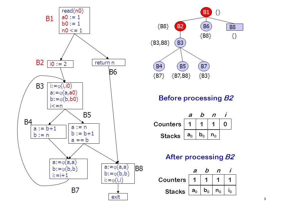 9 read(n0) a0 := 1 b0 := 1 n0 <= 1 i0 := 2 i:=  (i,i0) a:=  (a,a0) b:=  (b,b0) i<=n a := n b := b+1 a == b a := b+1 b := n return n a:=  (a,a) b:=