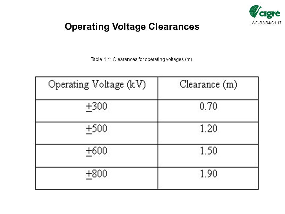 Operating Voltage Clearances Table 4.4: Clearances for operating voltages (m).
