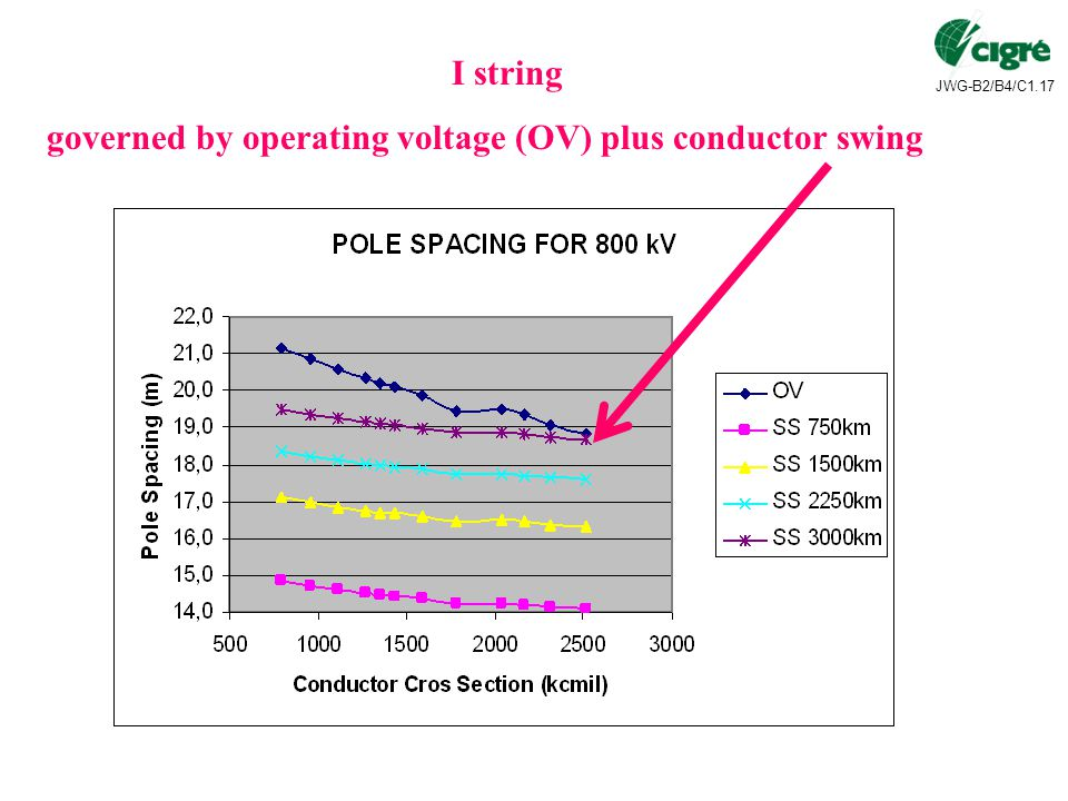 JWG-B2/B4/C1.17 I string governed by operating voltage (OV) plus conductor swing