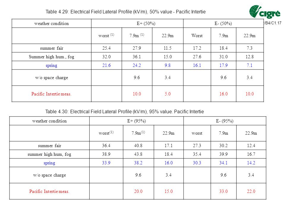 JWG-B2/B4/C1.17 Table 4.29: Electrical Field Lateral Profile (kV/m), 50% value - Pacific Intertie weather condition E+ (50%)E- (50%) worst (1) 7.9m (1) 22.9mWorst7.9m22.9m summer fair25.427.911.517.218.47.3 Summer high hum., fog32.036.115.027.631.012.8 spring21.624.29.816.117.97.1 w/o space charge9.63.49.63.4 Pacific Intertie meas.10.05.016.010.0 Table 4.30: Electrical Field Lateral Profile (kV/m), 95% value.
