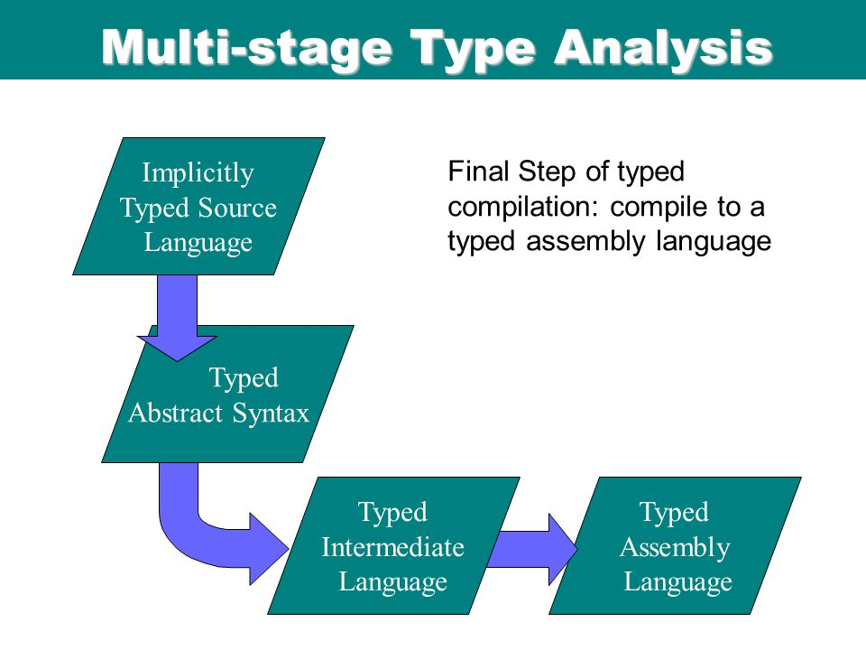 ICFP 98 Multi-stage Type Analysis Typed Assembly Language Typed Intermediate Language Typed Abstract Syntax Final Step of typed compilation: compile to a typed assembly language Implicitly Typed Source Language